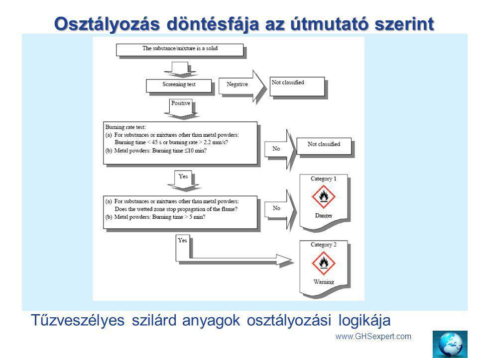 Osztályozás döntésfája az útmutató szerint Akut toxicitás kategóriái