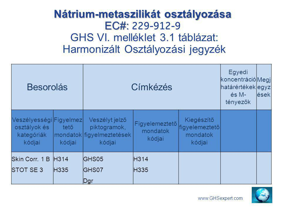 Nátrium-metaszilikát osztályozása EC#: 229-912-9 GHS VI. melléklet 3