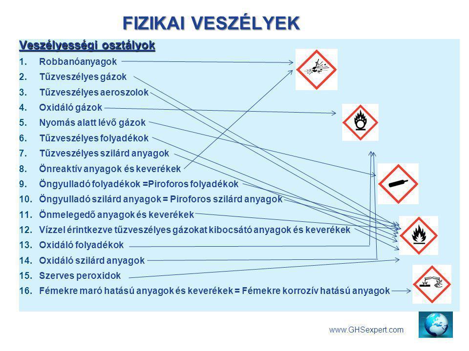 FIZIKAI VESZÉLYEK Veszélyességi osztályok Robbanóanyagok