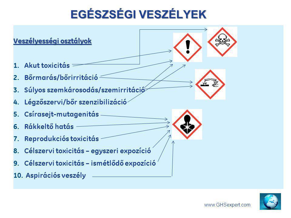 EGÉSZSÉGI VESZÉLYEK Veszélyességi osztályok Akut toxicitás