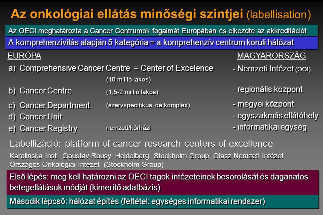 Az onkológiai ellátás minőségi szintjei (labellisation)