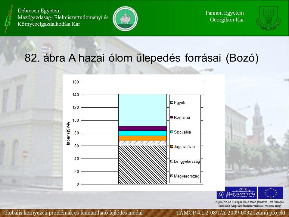 82. ábra A hazai ólom ülepedés forrásai (Bozó)