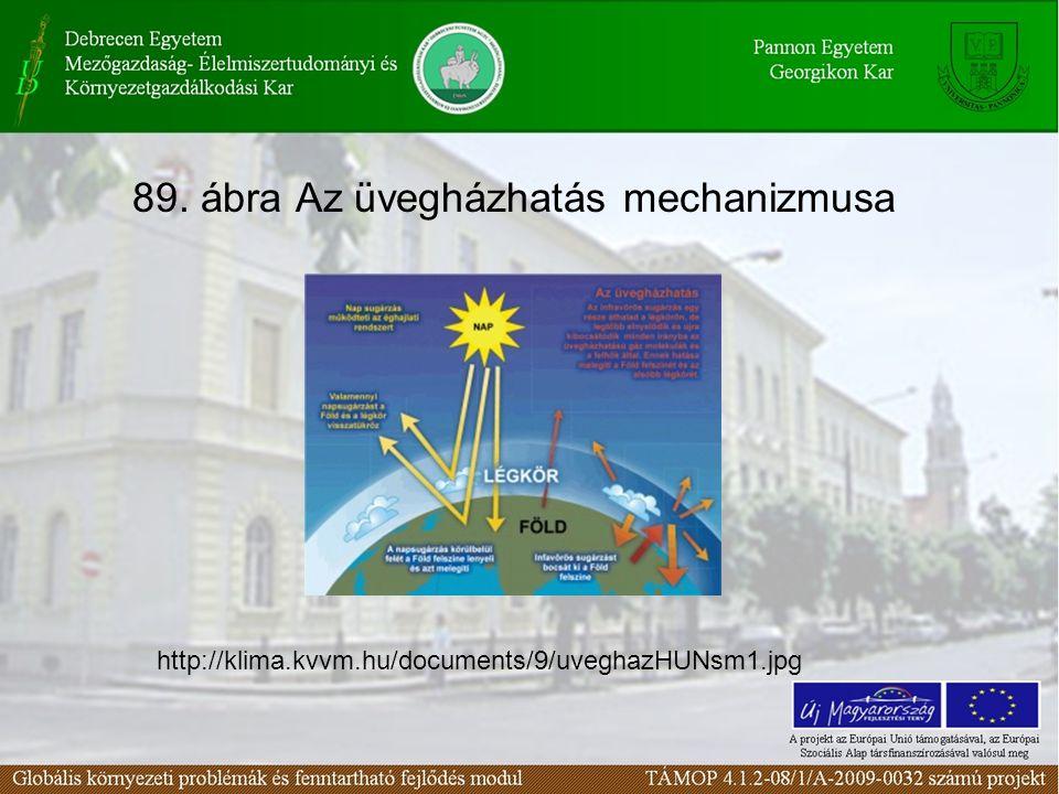 89. ábra Az üvegházhatás mechanizmusa