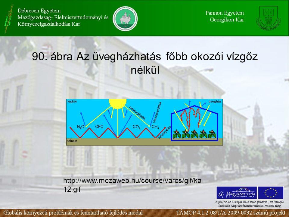 90. ábra Az üvegházhatás főbb okozói vízgőz nélkül