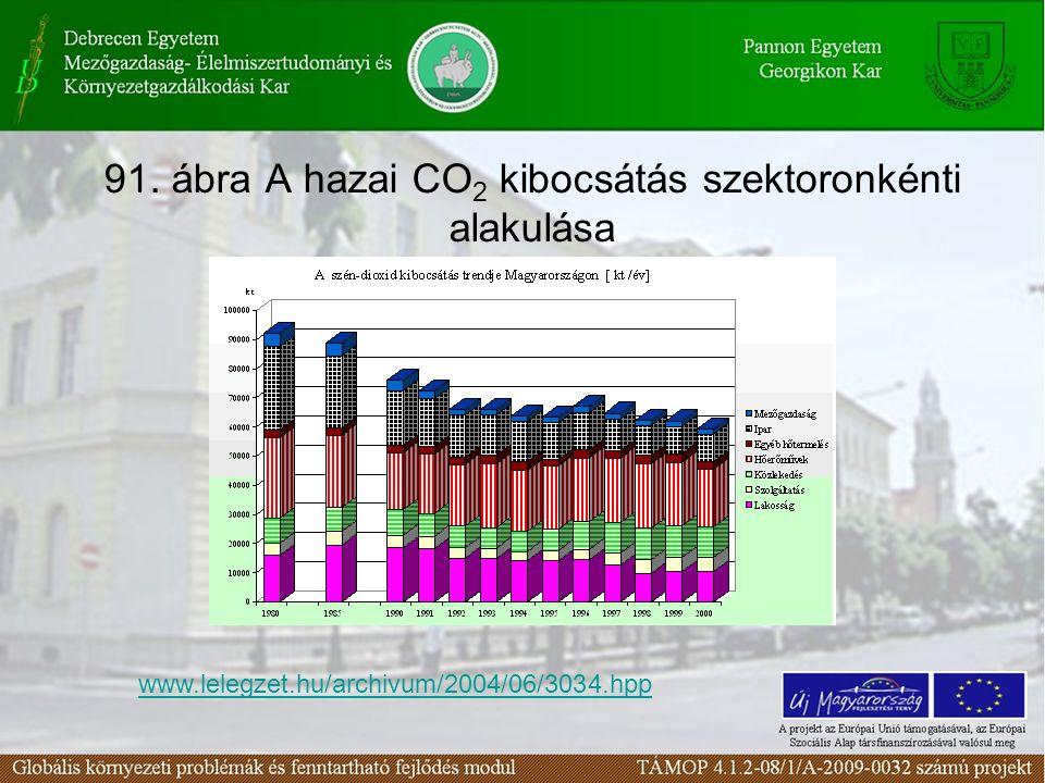 91. ábra A hazai CO2 kibocsátás szektoronkénti alakulása