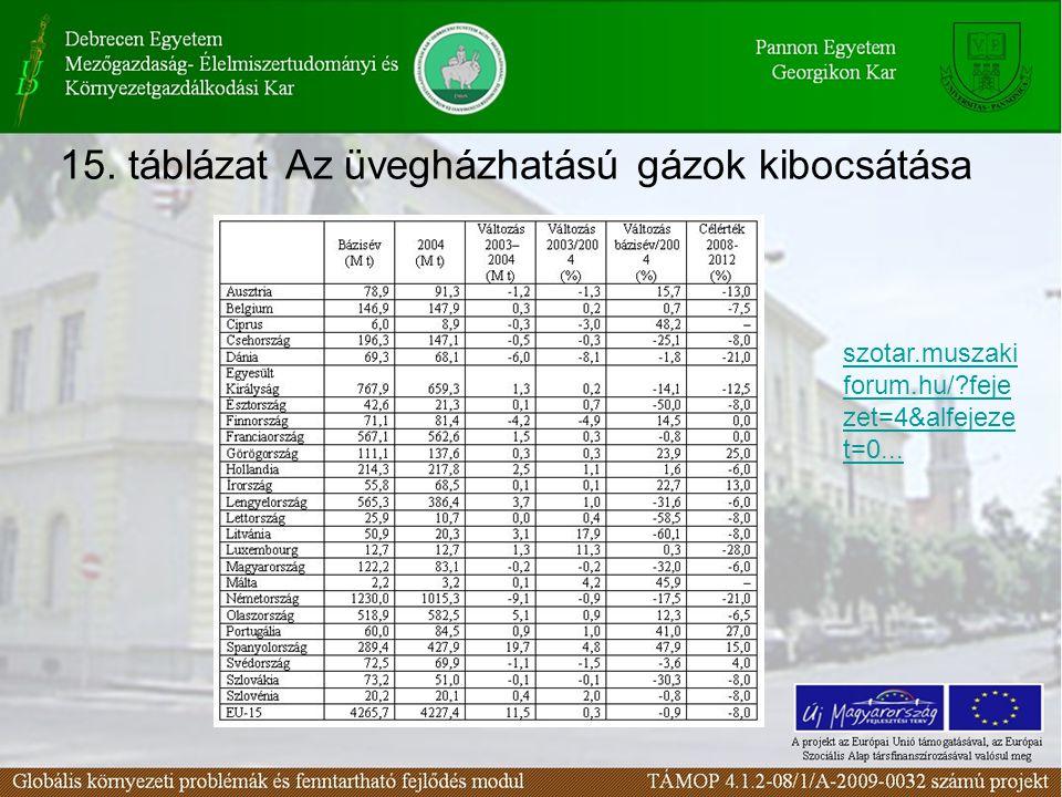 15. táblázat Az üvegházhatású gázok kibocsátása