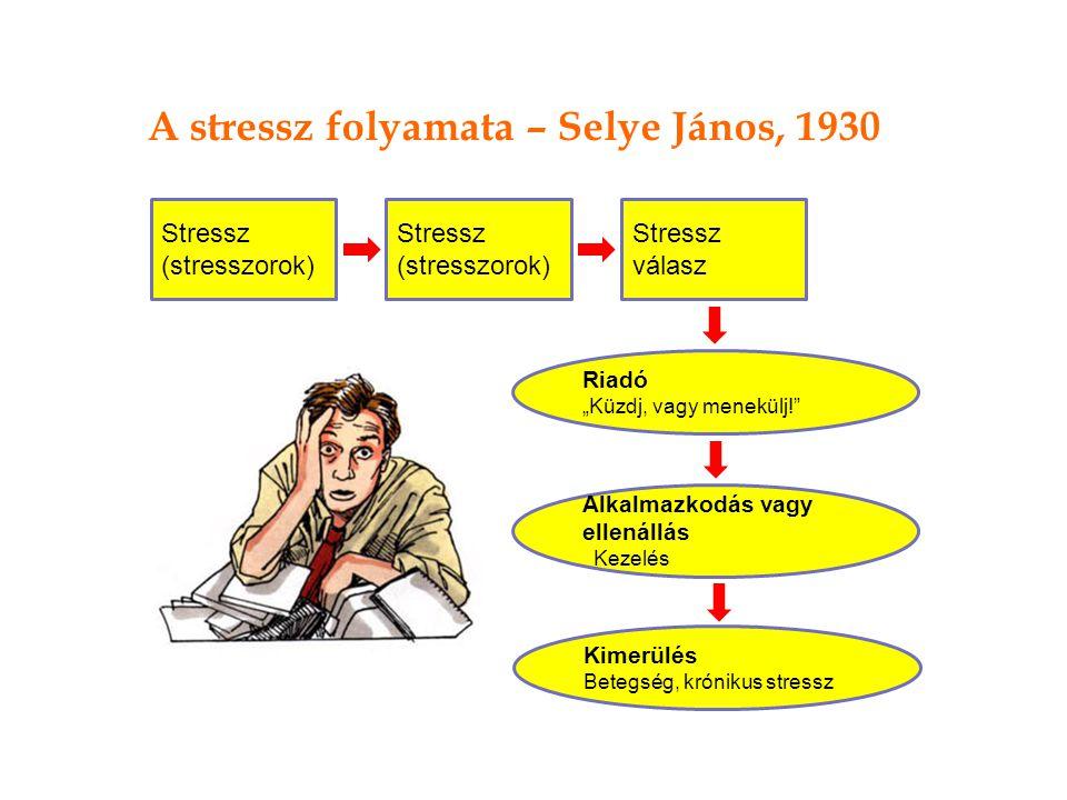 A stressz folyamata – Selye János, 1930