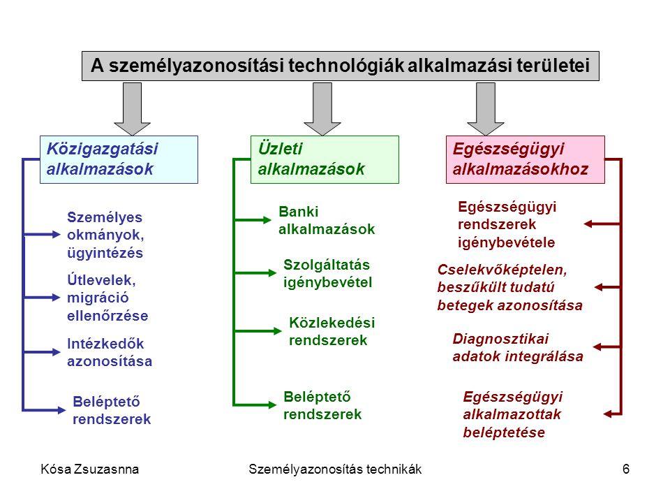 A személyazonosítási technológiák alkalmazási területei