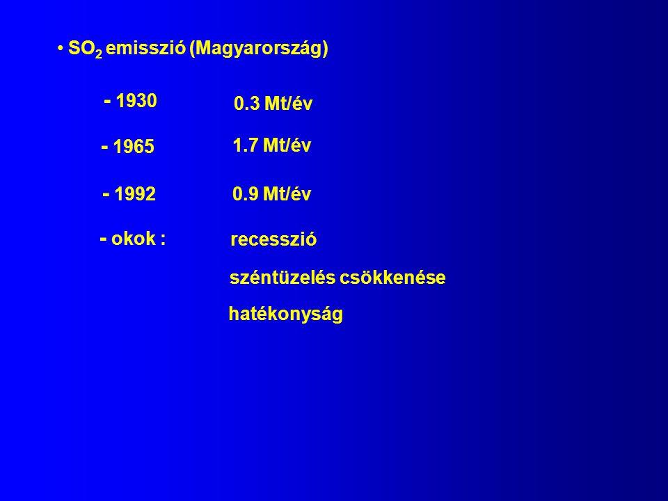 - 1930 - 1965 - 1992 - okok : SO2 emisszió (Magyarország) 0.3 Mt/év