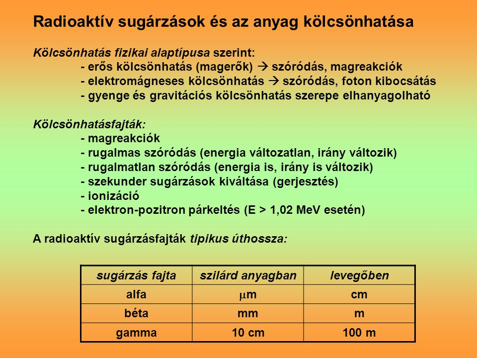 Radioaktív sugárzások és az anyag kölcsönhatása