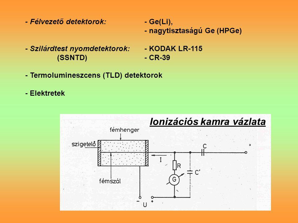 Ionizációs kamra vázlata