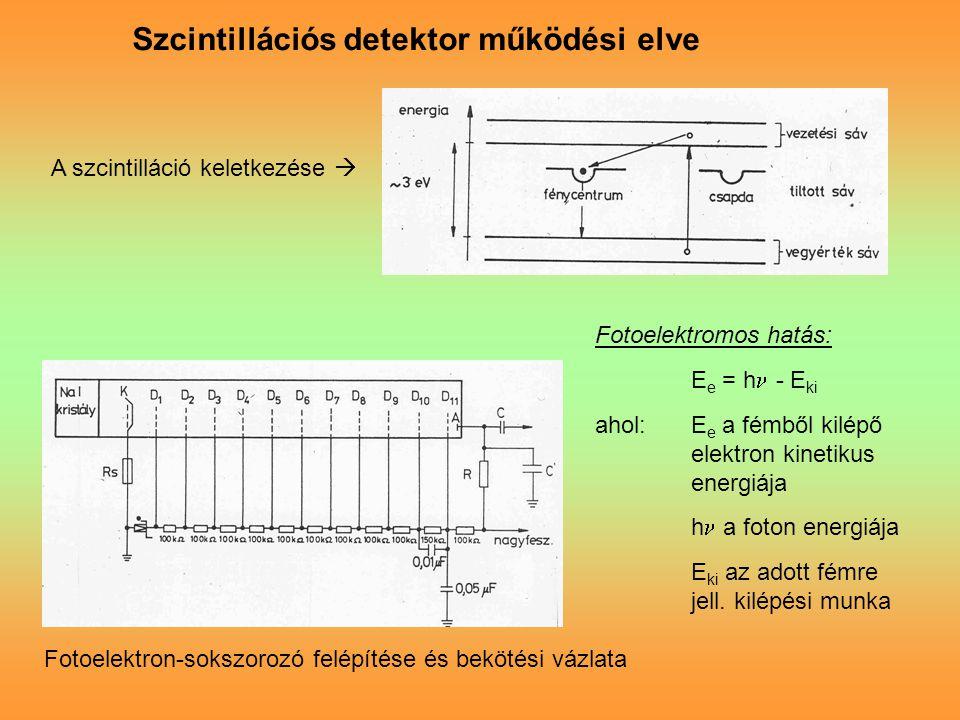 Szcintillációs detektor működési elve