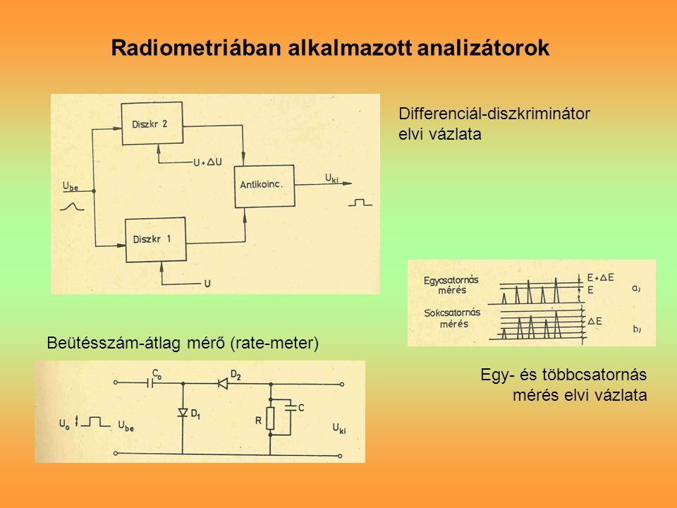 Radiometriában alkalmazott analizátorok