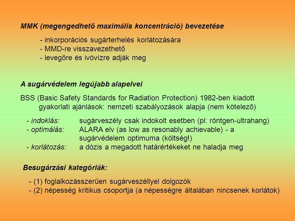 MMK (megengedhető maximális koncentráció) bevezetése