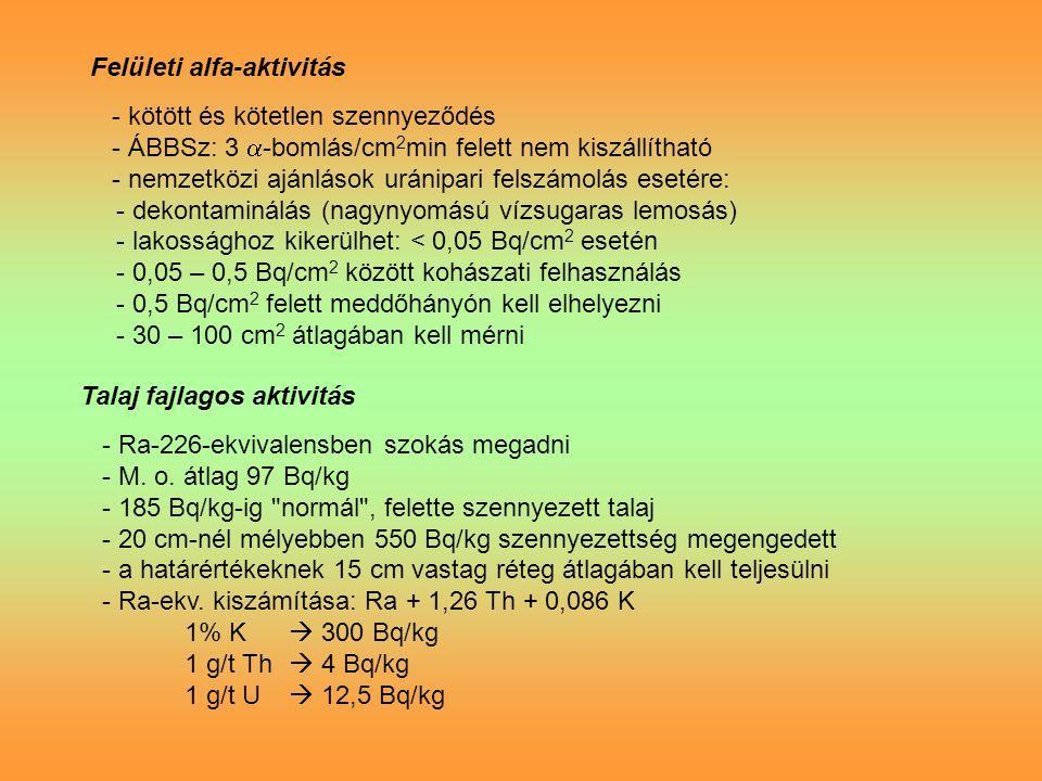 Felületi alfa-aktivitás