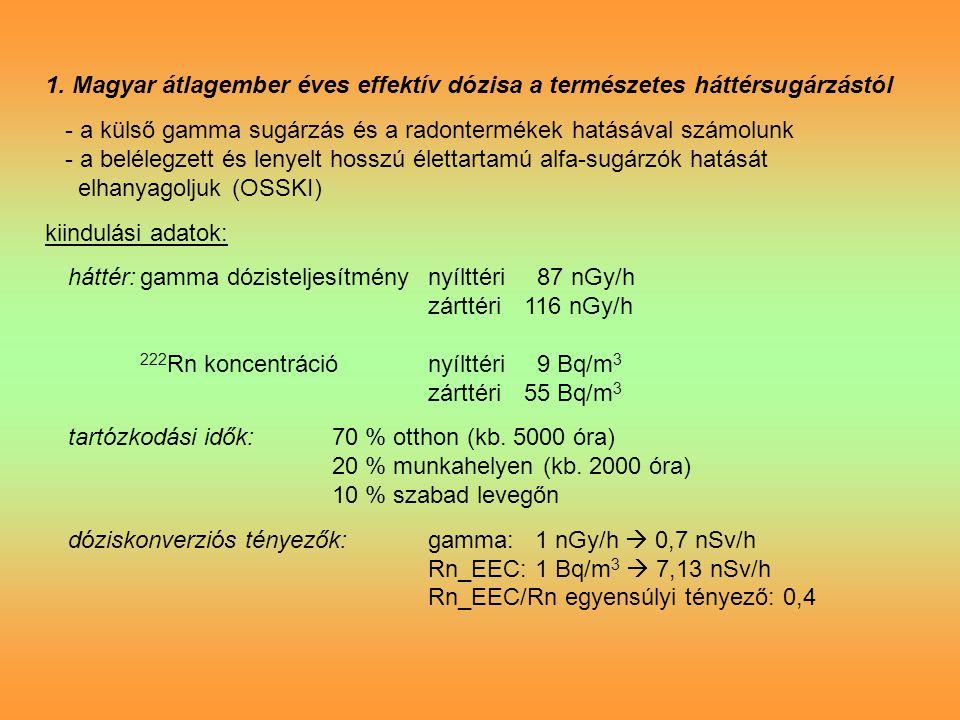 1. Magyar átlagember éves effektív dózisa a természetes háttérsugárzástól