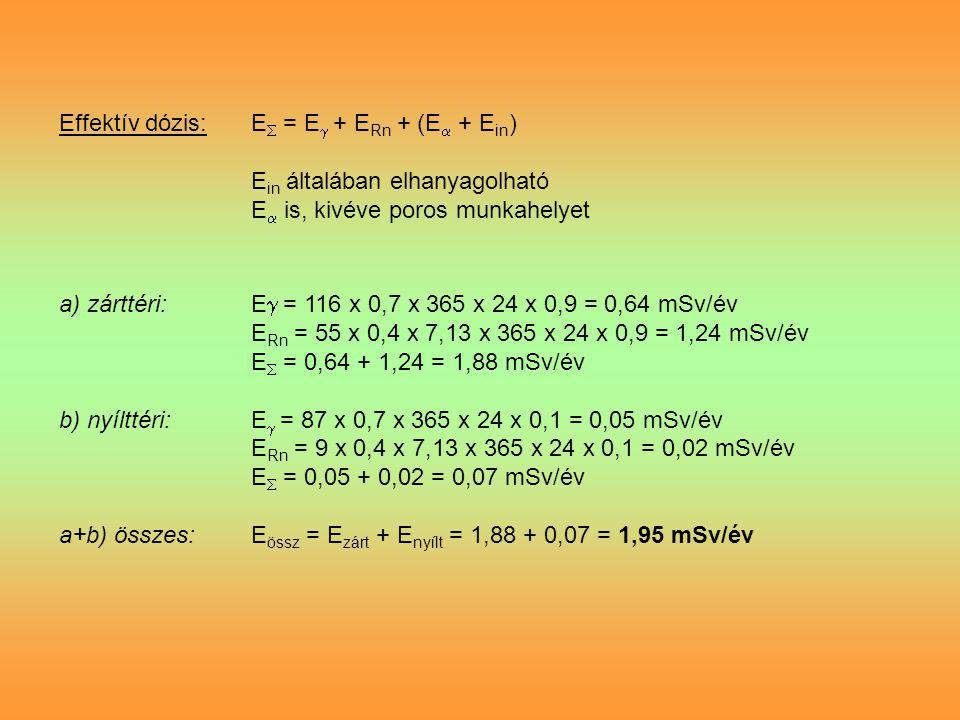 Effektív dózis: E = E + ERn + (E + Ein)