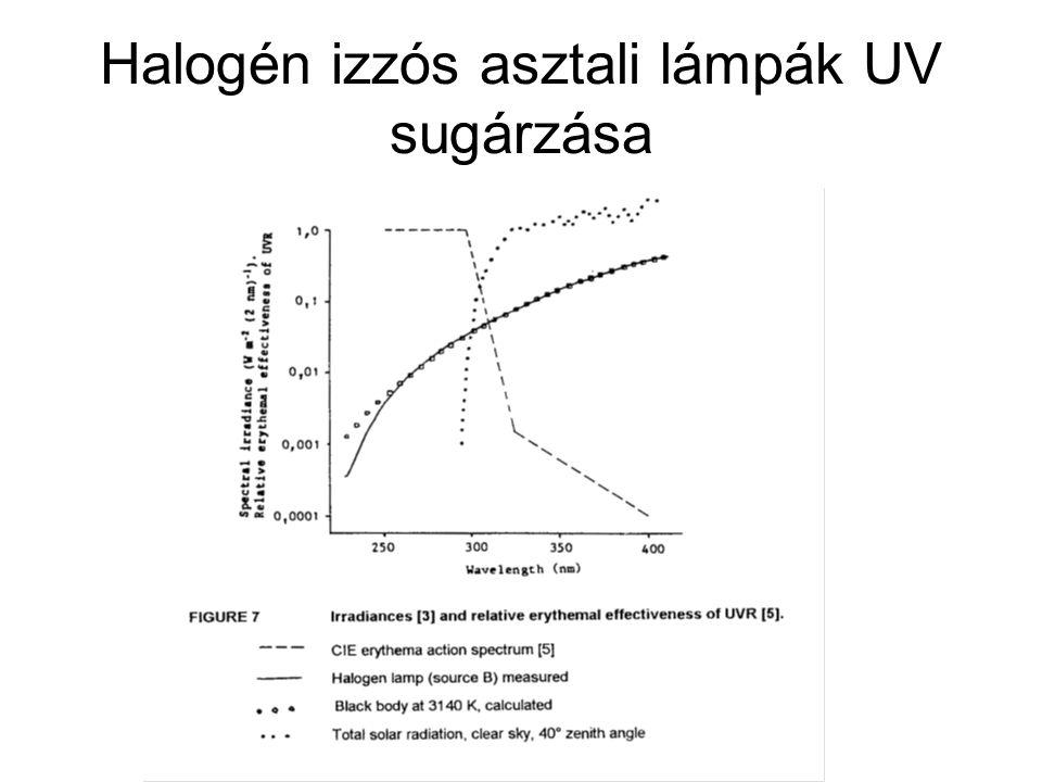 Halogén izzós asztali lámpák UV sugárzása