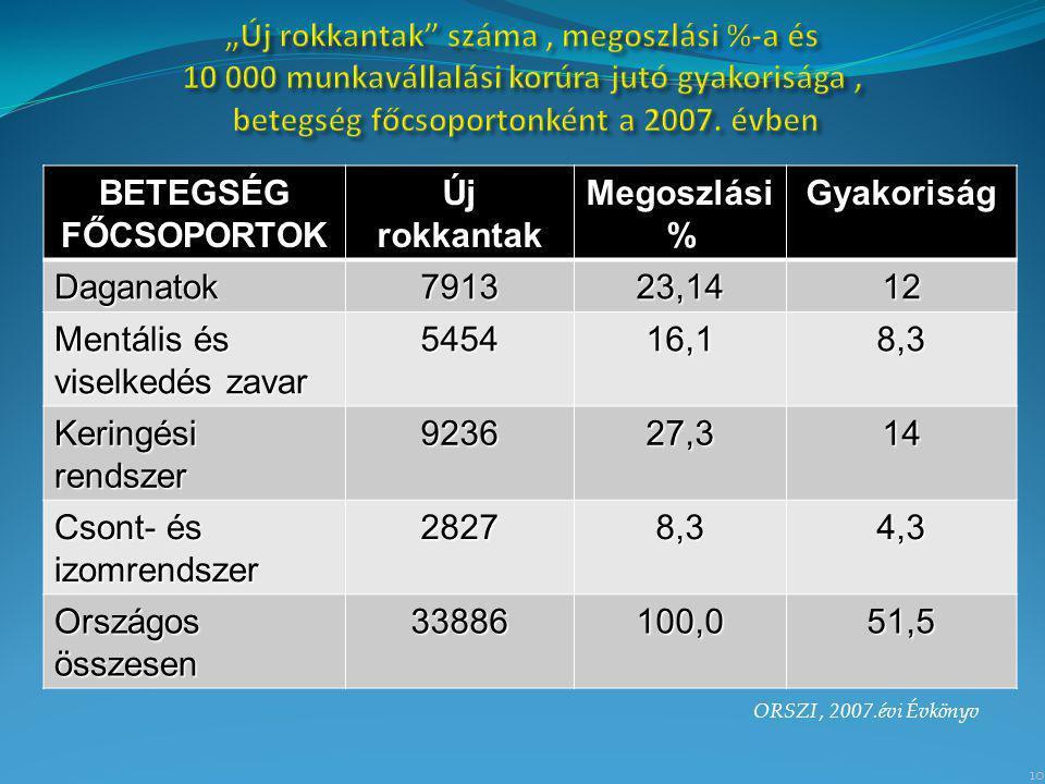 Csont- és izomrendszer 2827 4,3 Országos összesen 33886 100,0 51,5