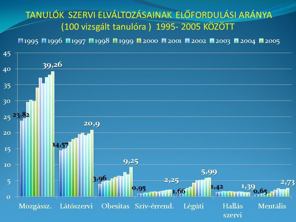TANULÓK SZERVI ELVÁLTOZÁSAINAK ELŐFORDULÁSI ARÁNYA (100 vizsgált tanulóra ) 1995- 2005 KÖZÖTT