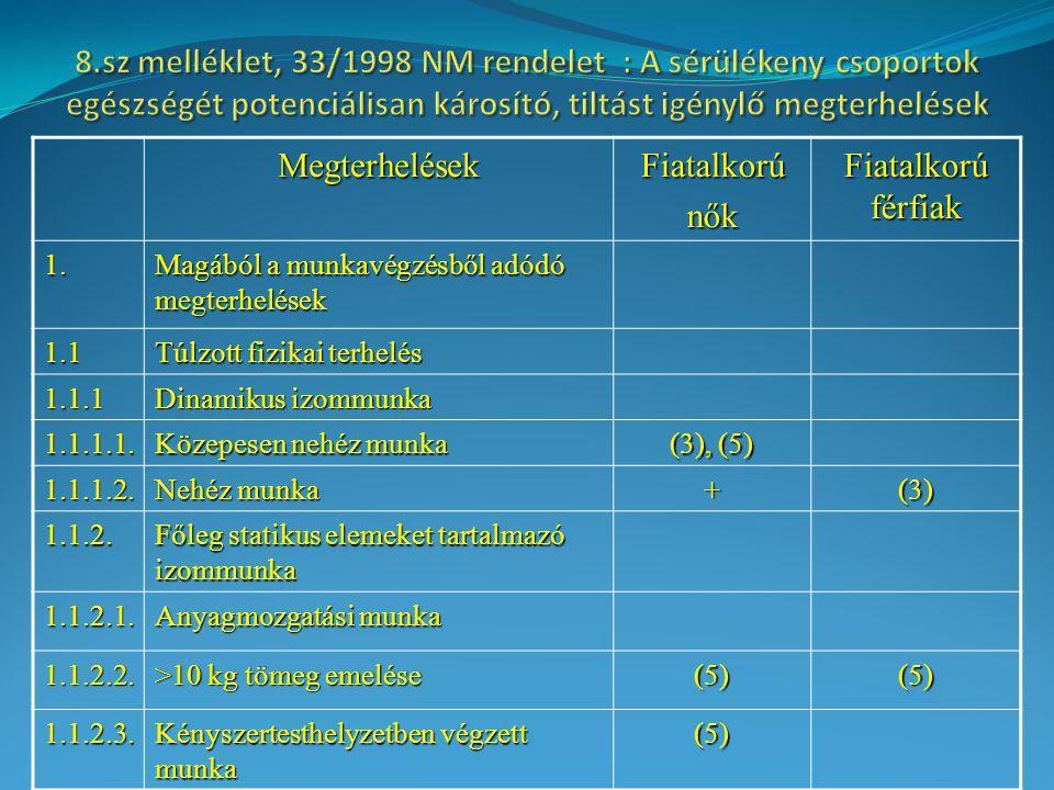 8.sz melléklet, 33/1998 NM rendelet : A sérülékeny csoportok egészségét potenciálisan károsító, tiltást igénylő megterhelések