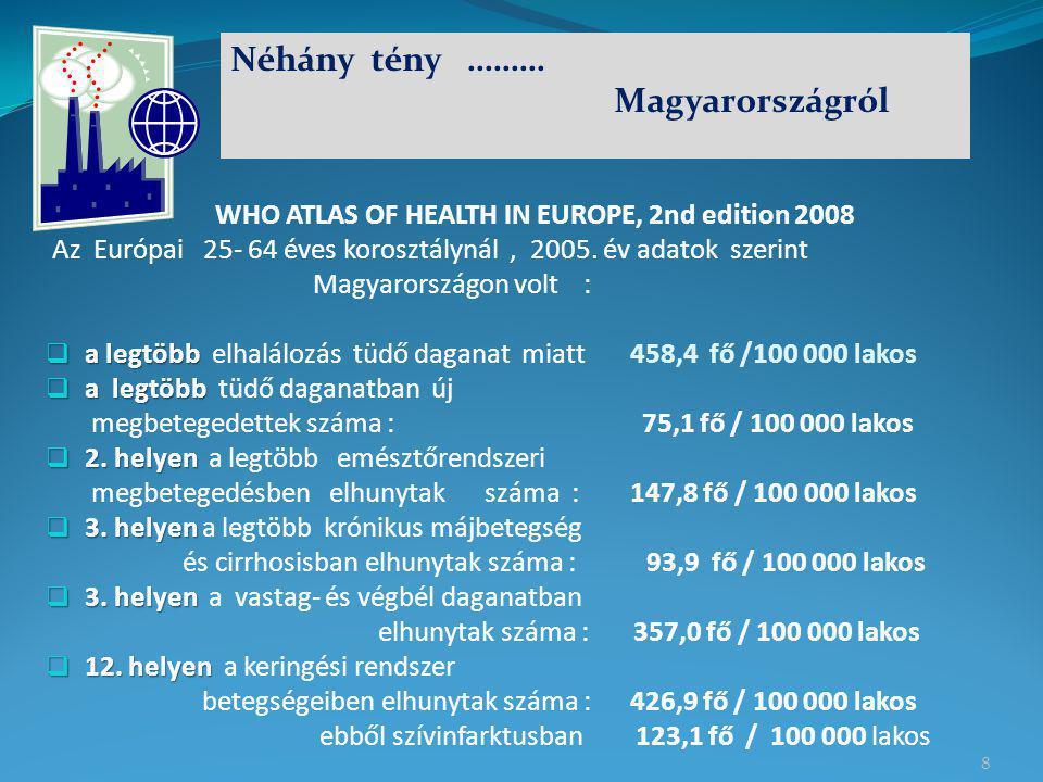 Néhány tény ……… Magyarországról