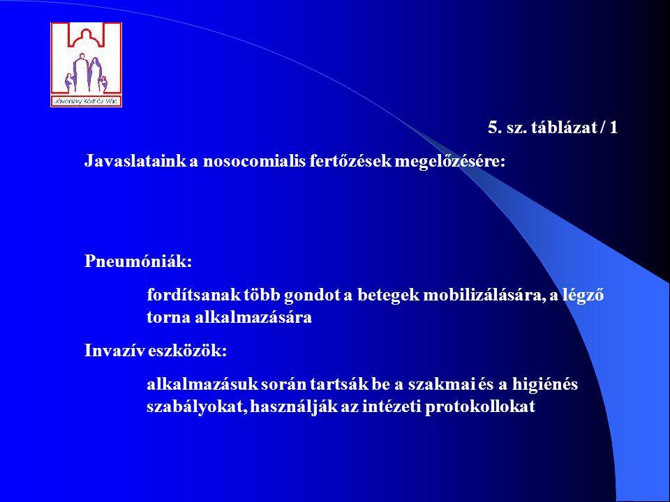 5. sz. táblázat / 1 Javaslataink a nosocomialis fertőzések megelőzésére: Pneumóniák: