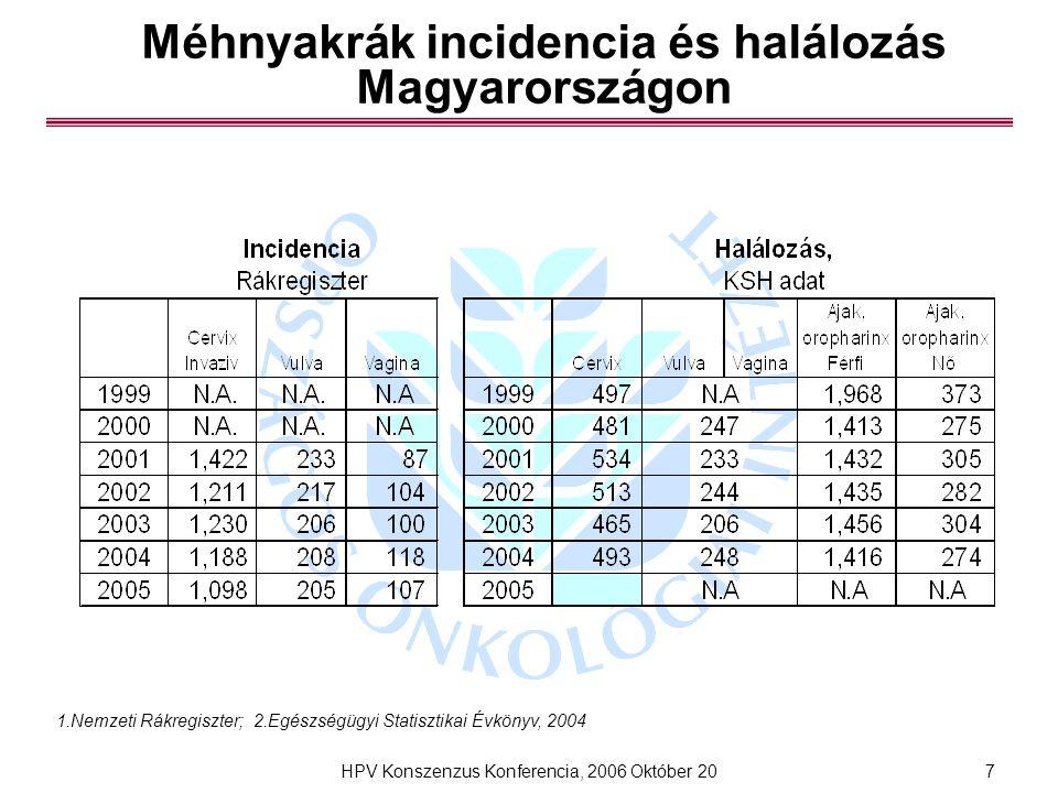 Méhnyakrák incidencia és halálozás Magyarországon