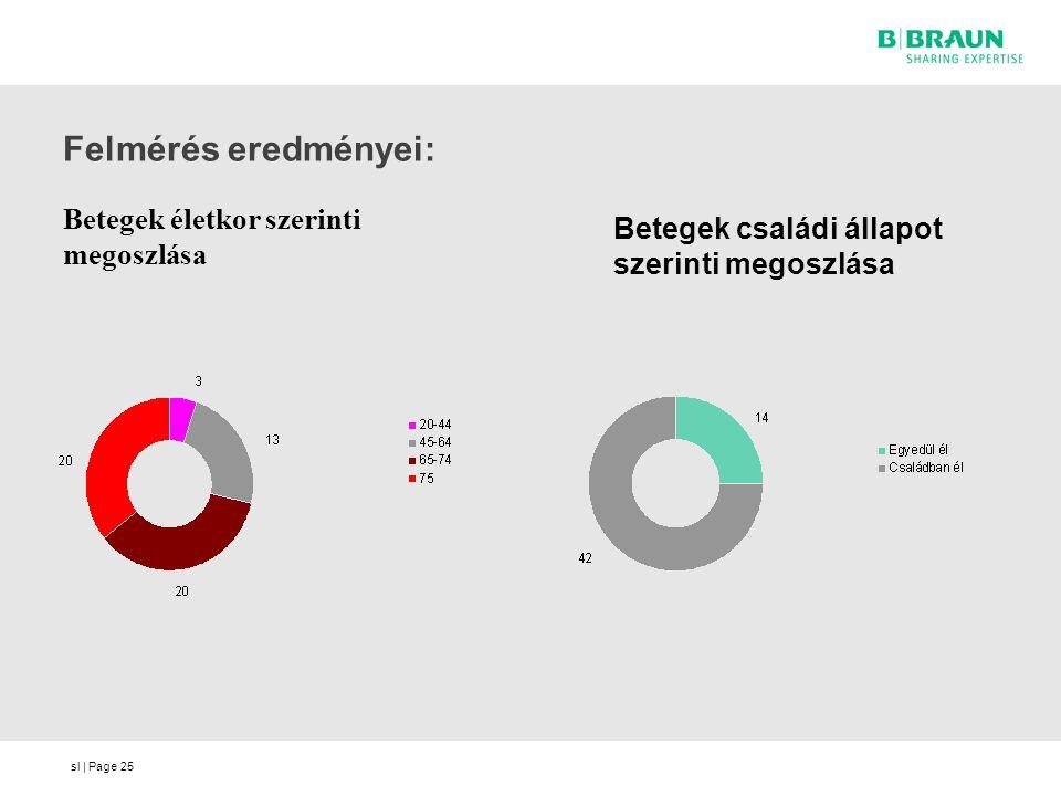 Felmérés eredményei: Betegek életkor szerinti megoszlása