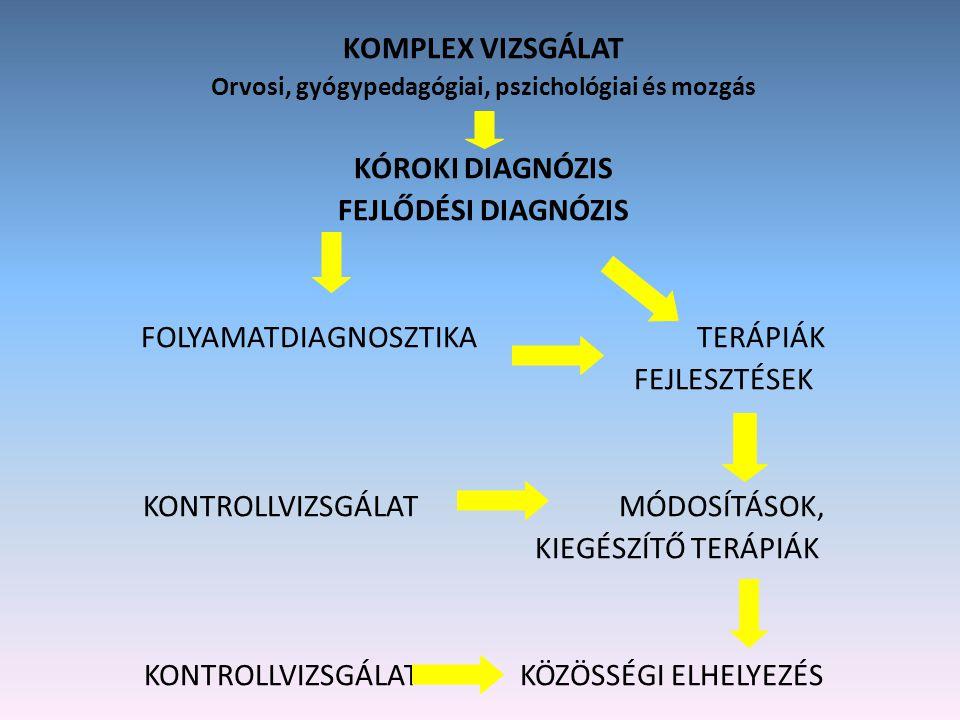Orvosi, gyógypedagógiai, pszichológiai és mozgás