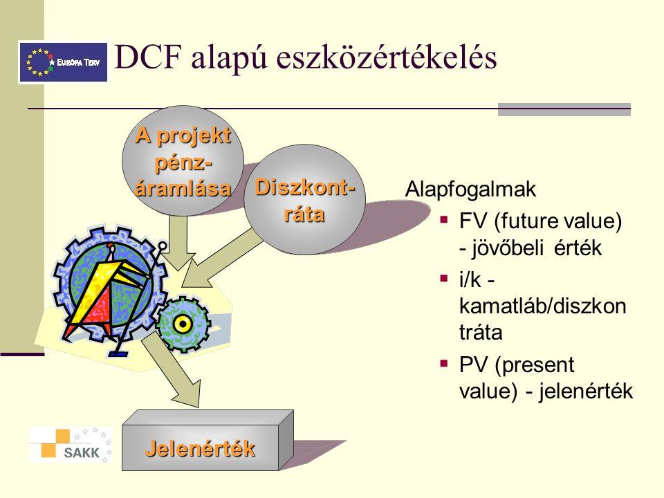 DCF alapú eszközértékelés