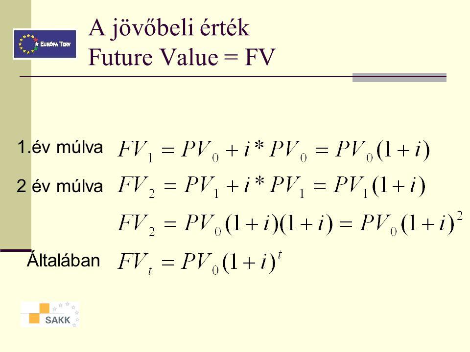 A jövőbeli érték Future Value = FV