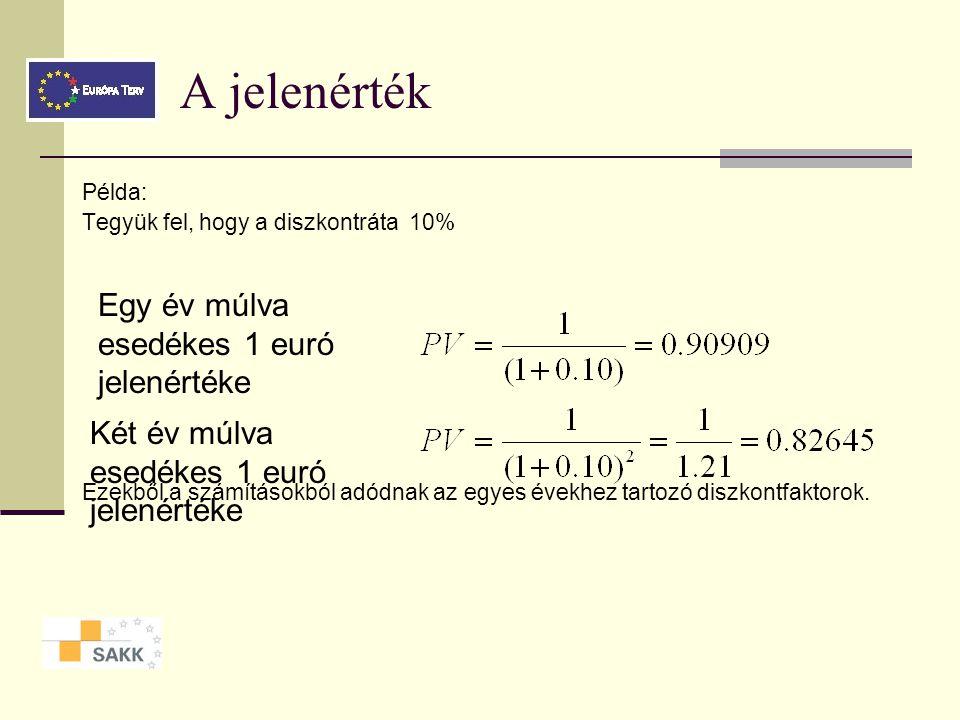 A jelenérték Egy év múlva esedékes 1 euró jelenértéke