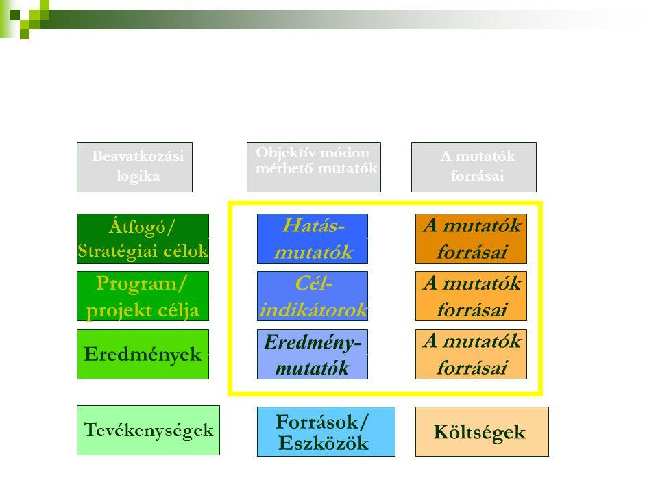 Hatás- mutatók A mutatók forrásai Program/ projekt célja Cél-