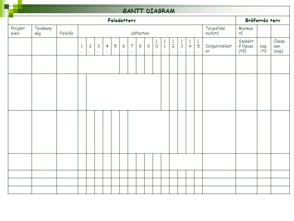 GANTT DIAGRAM Feladatterv Erőforrás terv Projekt elem Tevékenység