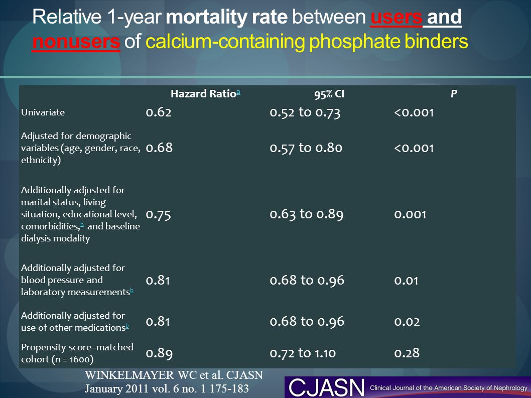 Relative 1-year mortality rate between users and nonusers of calcium-containing phosphate binders