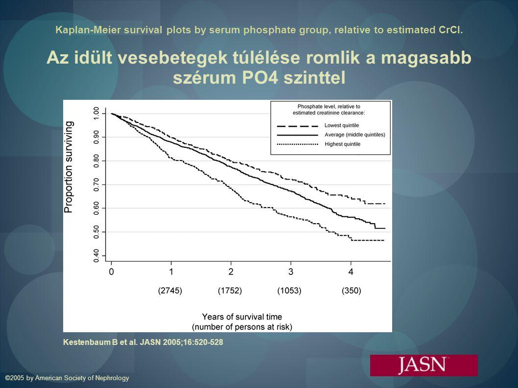 Az idült vesebetegek túlélése romlik a magasabb szérum PO4 szinttel