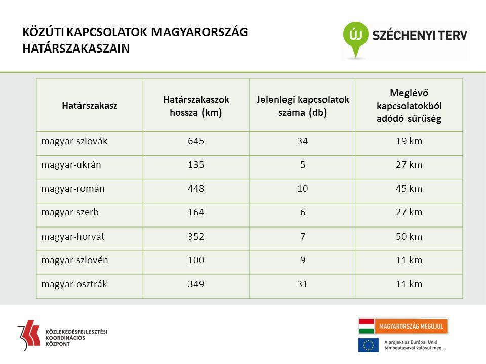 KÖZÚTI KAPCSOLATOK MAGYARORSZÁG HATÁRSZAKASZAIN