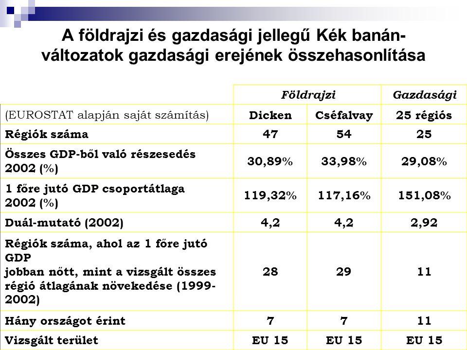 A földrajzi és gazdasági jellegű Kék banán-változatok gazdasági erejének összehasonlítása