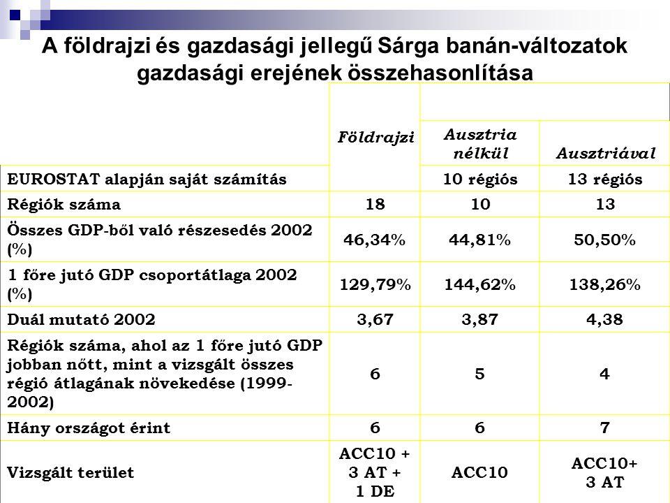 A földrajzi és gazdasági jellegű Sárga banán-változatok gazdasági erejének összehasonlítása