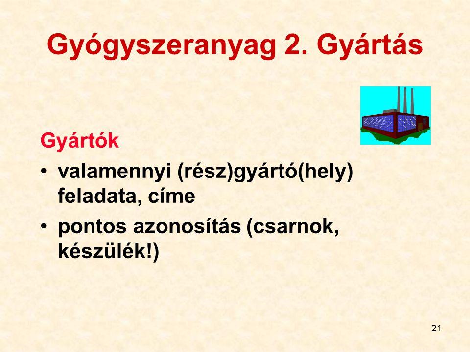 Gyógyszeranyag 2. Gyártás