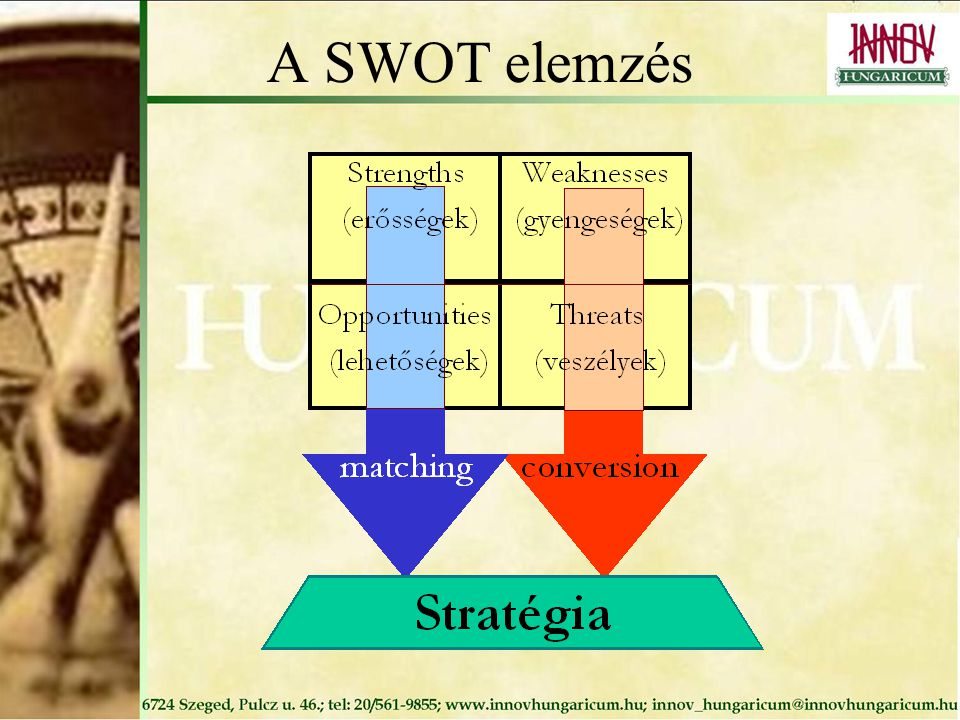 A SWOT elemzés