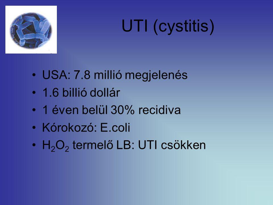 UTI (cystitis) USA: 7.8 millió megjelenés 1.6 billió dollár