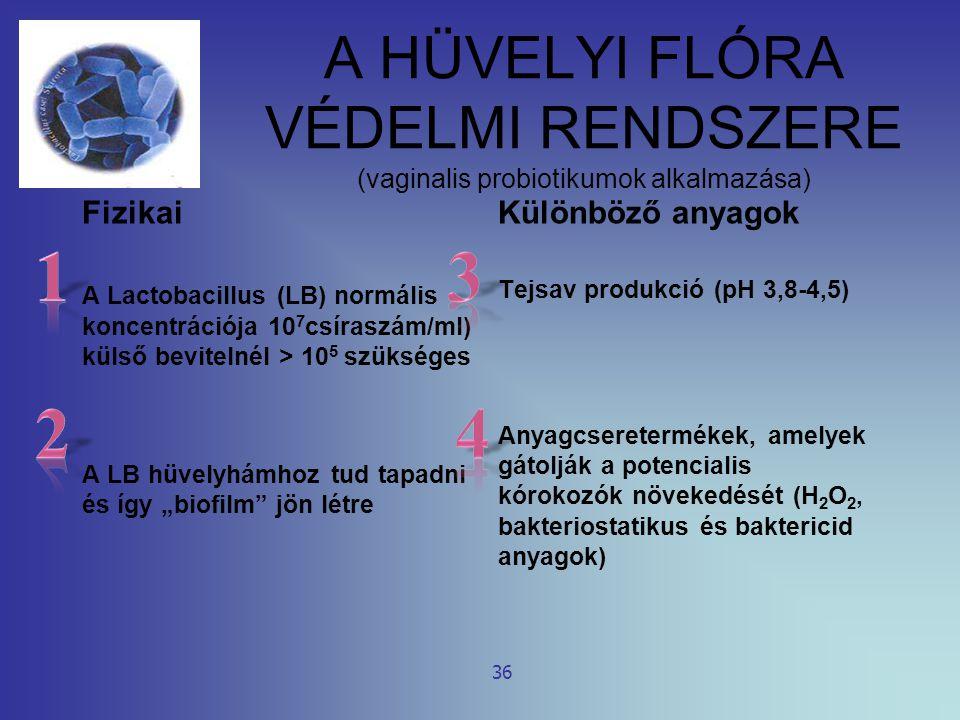 A HÜVELYI FLÓRA VÉDELMI RENDSZERE (vaginalis probiotikumok alkalmazása)