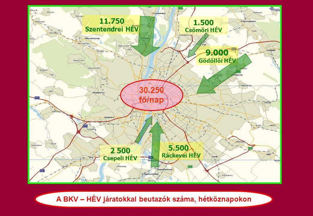 A BKV – HÉV járatokkal beutazók száma, hétköznapokon