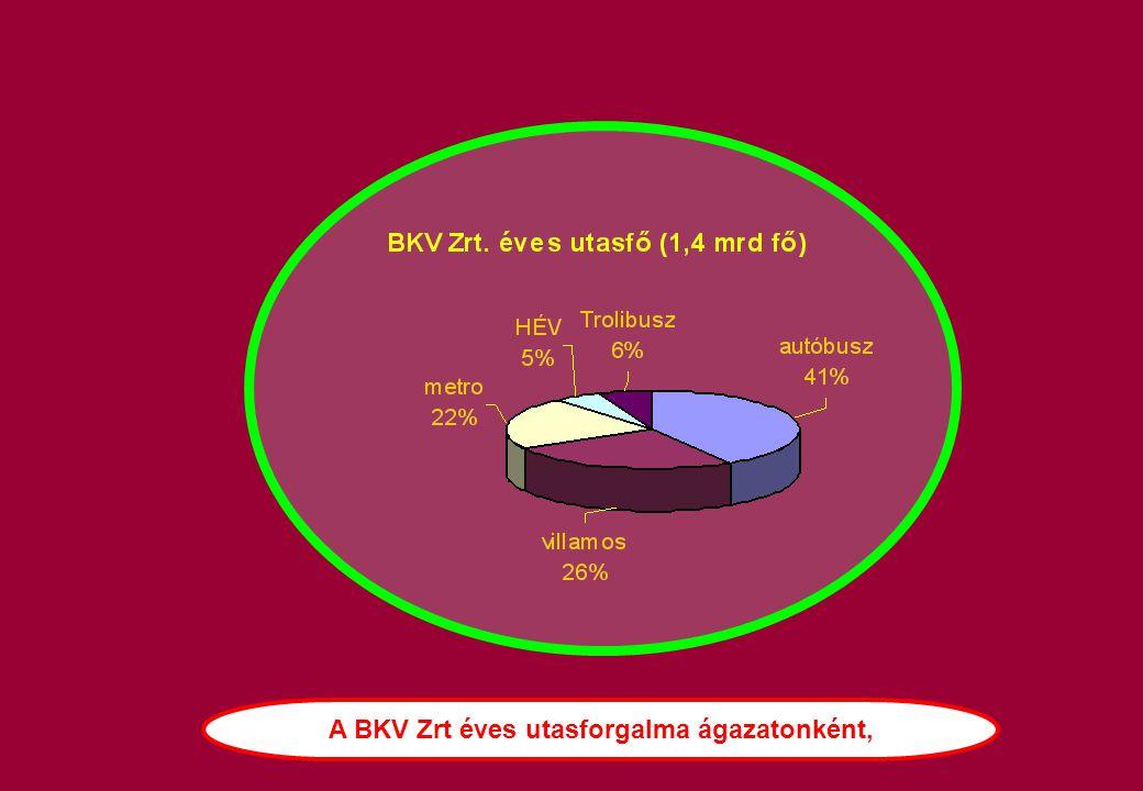 A BKV Zrt éves utasforgalma ágazatonként,
