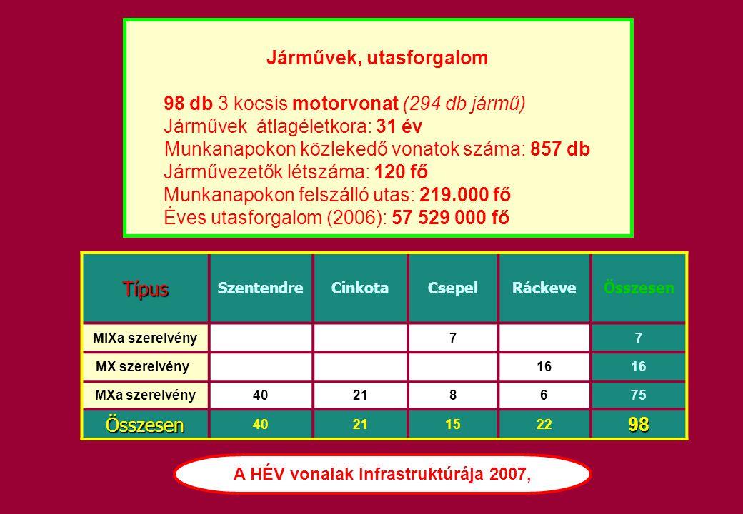 Járművek, utasforgalom A HÉV vonalak infrastruktúrája 2007,