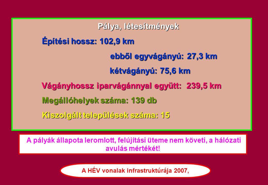 A HÉV vonalak infrastruktúrája 2007,