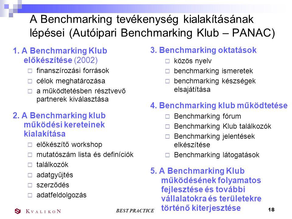A Benchmarking tevékenység kialakításának lépései (Autóipari Benchmarking Klub – PANAC)