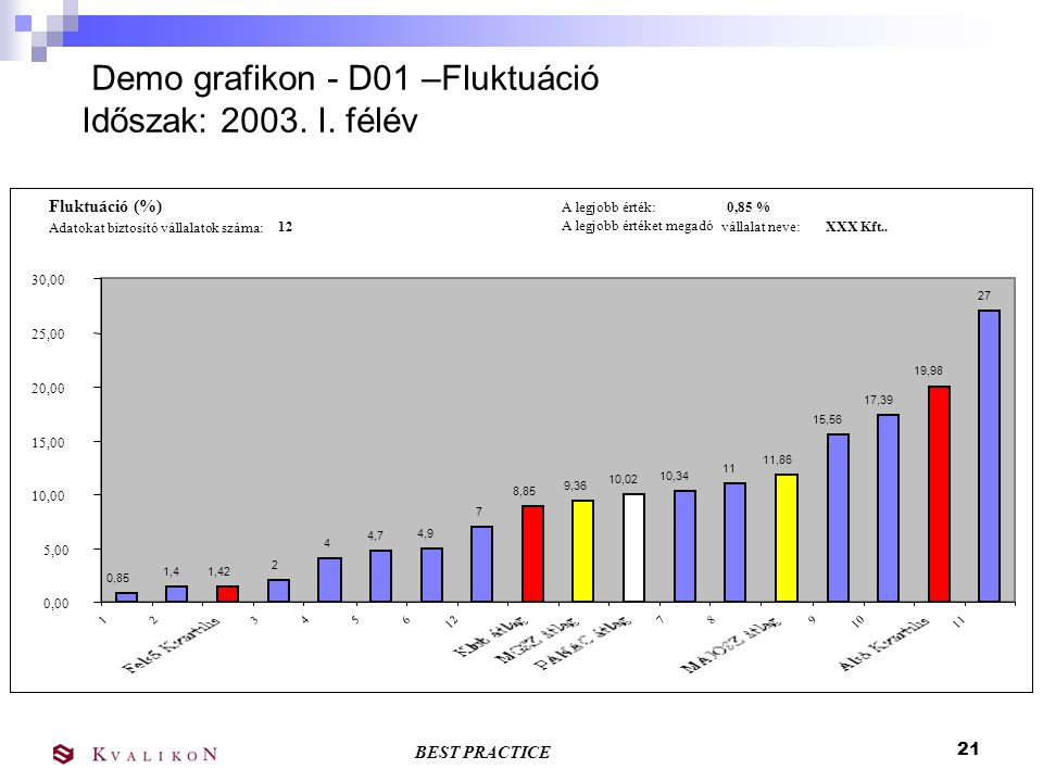Demo grafikon - D01 –Fluktuáció Időszak: 2003. I. félév